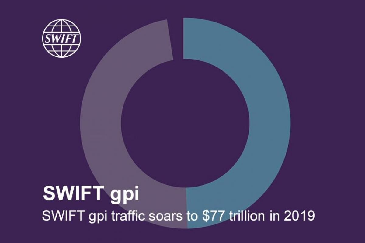 SWIFT gpi traffic soars to $77 trillion in 2019