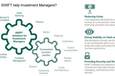 Strong foundations for investment management