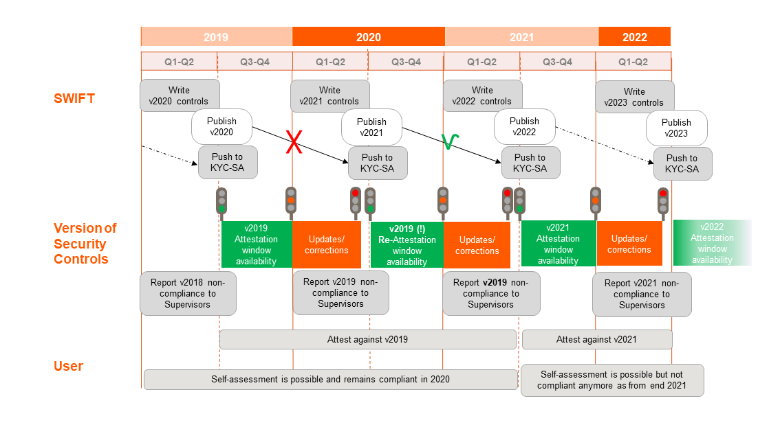 CSP Security Controls Timeline