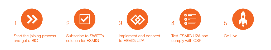 Follow these steps to become a SWIFT customer for ESMIG U2A-only