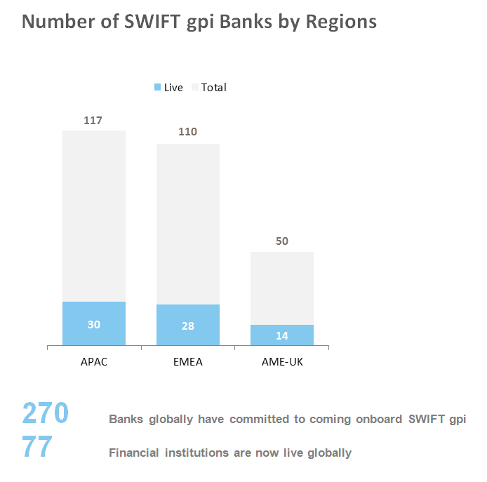 SWIFT gpi enjoys accelerated adoption in Asia Pacific