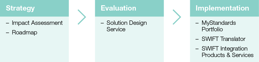 ISO 20022 services