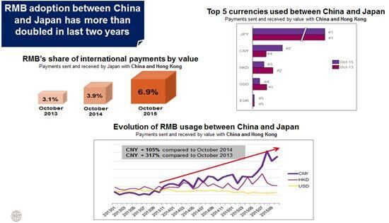 RMB Graph Dec 2015
