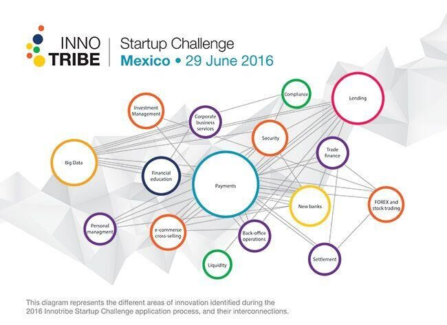 Innotribe 2016 ISC mexico innovation areas